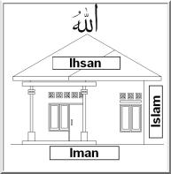 iman islam ihsan